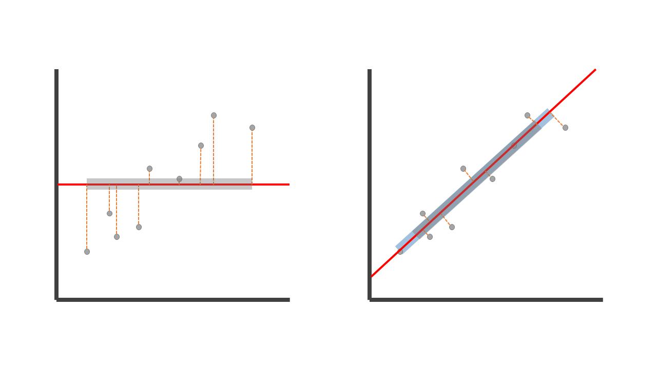 vergelijking ongeroteerde PCA vs geroteerde PCA